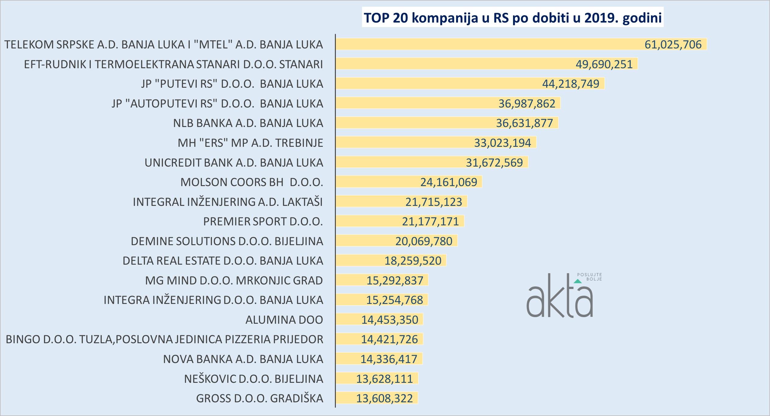 TOP 20 kompanija u RS po prihodu i dobiti u 2019. godini