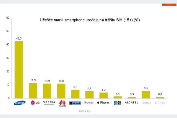 Android smartphone uređaje koristi 87,7 posto bh. građana