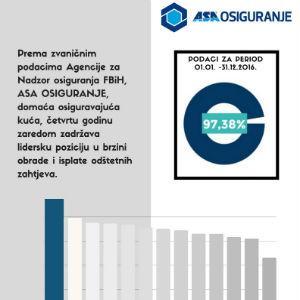 ASA Osiguranje četvrtu godinu zaredom lider u oblasti odštetnih zahtjeva