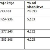 Analiza trgovanja sa Banjalučke berze za period 21.04. - 24.04.2009. godine: Telekom Srpske i Elektroprivreda RS u fokusu investitora