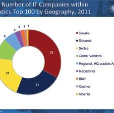 Ko je ko u Adriatičkoj regiji: Top 100 IT kompanija u 2011. godini