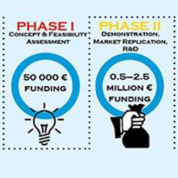 SoftConsulting: Konsultantske usluge za apliciranje na H2020 program za MSP