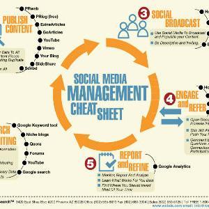 Social media marketing management - Put do kupca!