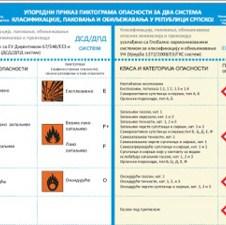 Pripremljen uporedni prikaz piktograma opasnosti za hemikalije u Republici Srpskoj