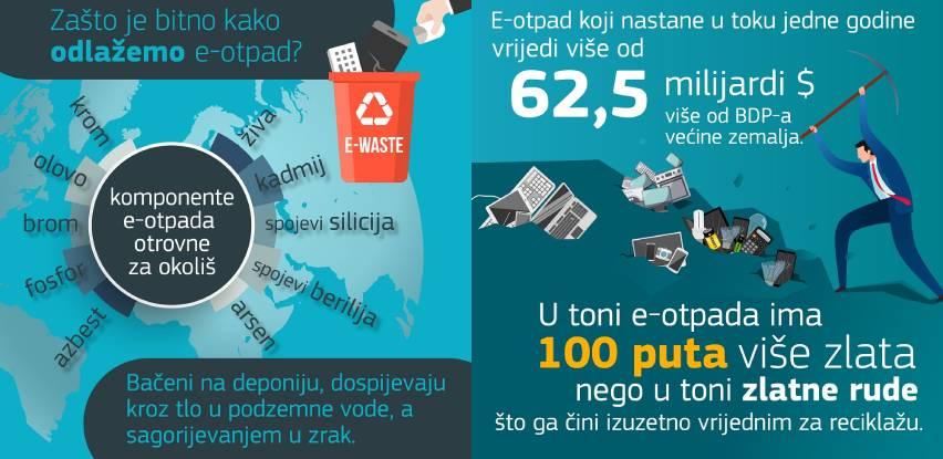 ZEOS eko-sistem vrši besplatno preuzimanje e-otpada