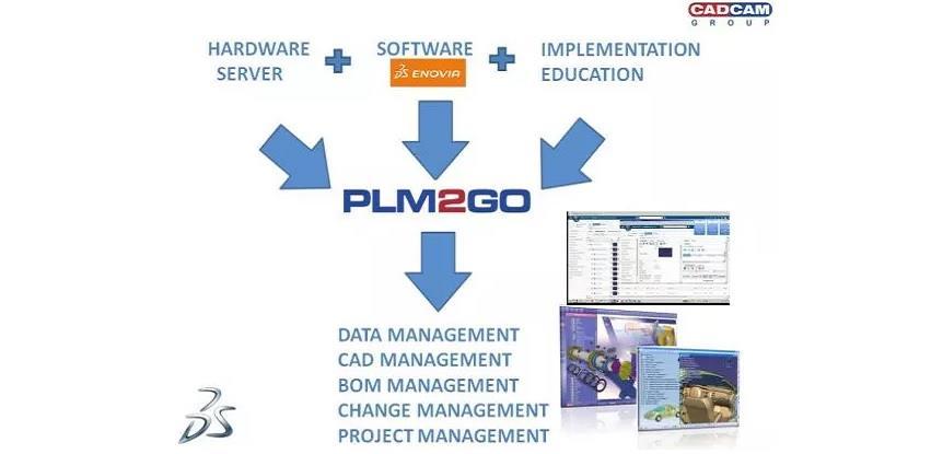 PLM2GO konfiguracija koja omogućava brzi povrat uloženog uz smanjeni rizik