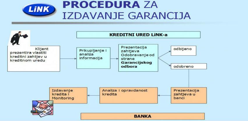 KGF LINK Mostar važan finansijski instrument podrške