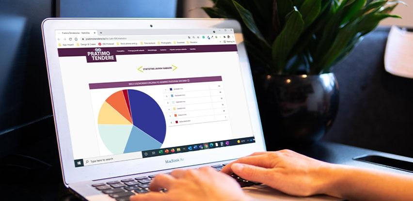 Kako ostvariti ciljeve na efikasniji način sa App Impact statističkim alatima?