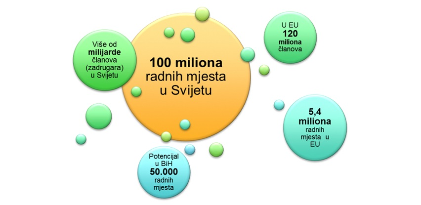 Model energetskih zadruga u Bosni i Hercegovini