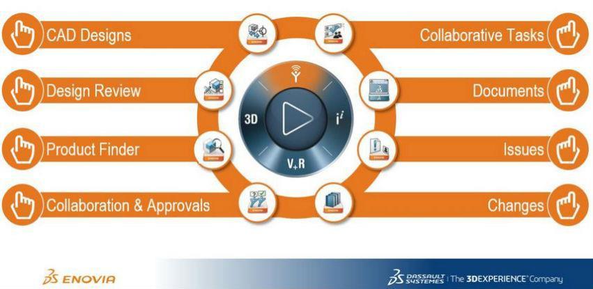 ENOVIA: Digitalna kolaboracija u 3D-u za tvrtke je jednostavnija nego nikada