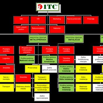 ITC Zenica: Mjesto u kojem dobre ideje imaju priliku da budu realizovane