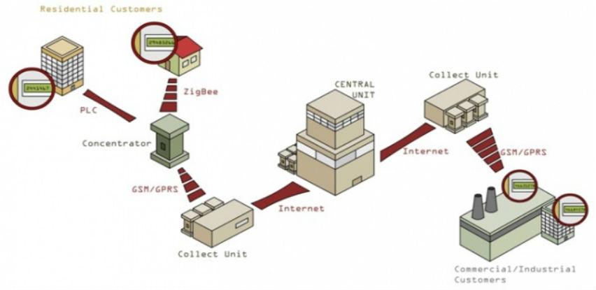 Mikroelektronika nudi rješenja u oblasti AMR sistema