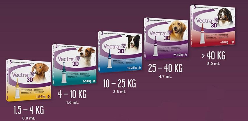 VECTRA 3D – zaštita za vašeg psa