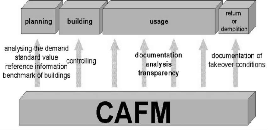 Geobiro vam dostavljapodatke za uvođenje i održavanje CAFM rješenja