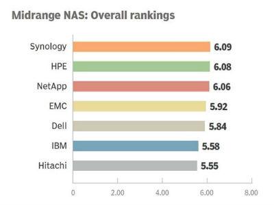 Istraživanje TechTarget-a: Synology najbolji među sistemima za arhiviranje