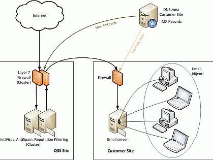 QSS Security Gateway: Usluga sigurnog email gateway-a