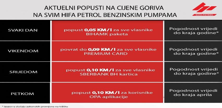 Aktuelni popusti na Hifa Petrol benzinskim pumpama