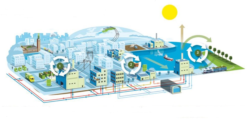Klasifikacija tehnoloških generacija sistema daljinskog grijanja