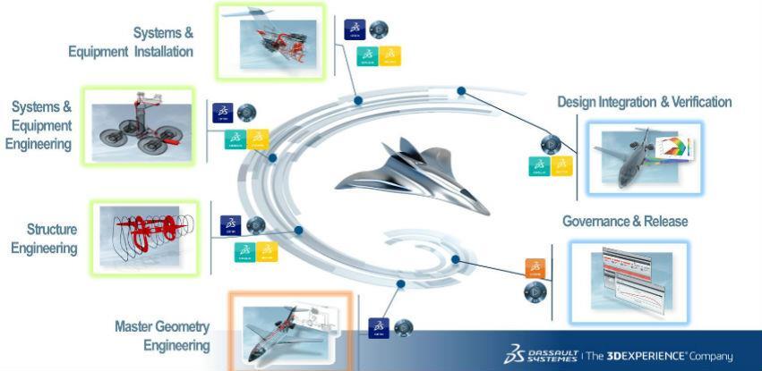 CADCAM Solutions PLM rješenja za avio i odbrambenu industriju